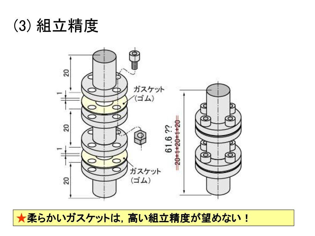 (3) 組立精度 ★柔らかいガスケットは,高い組立精度が望めない!