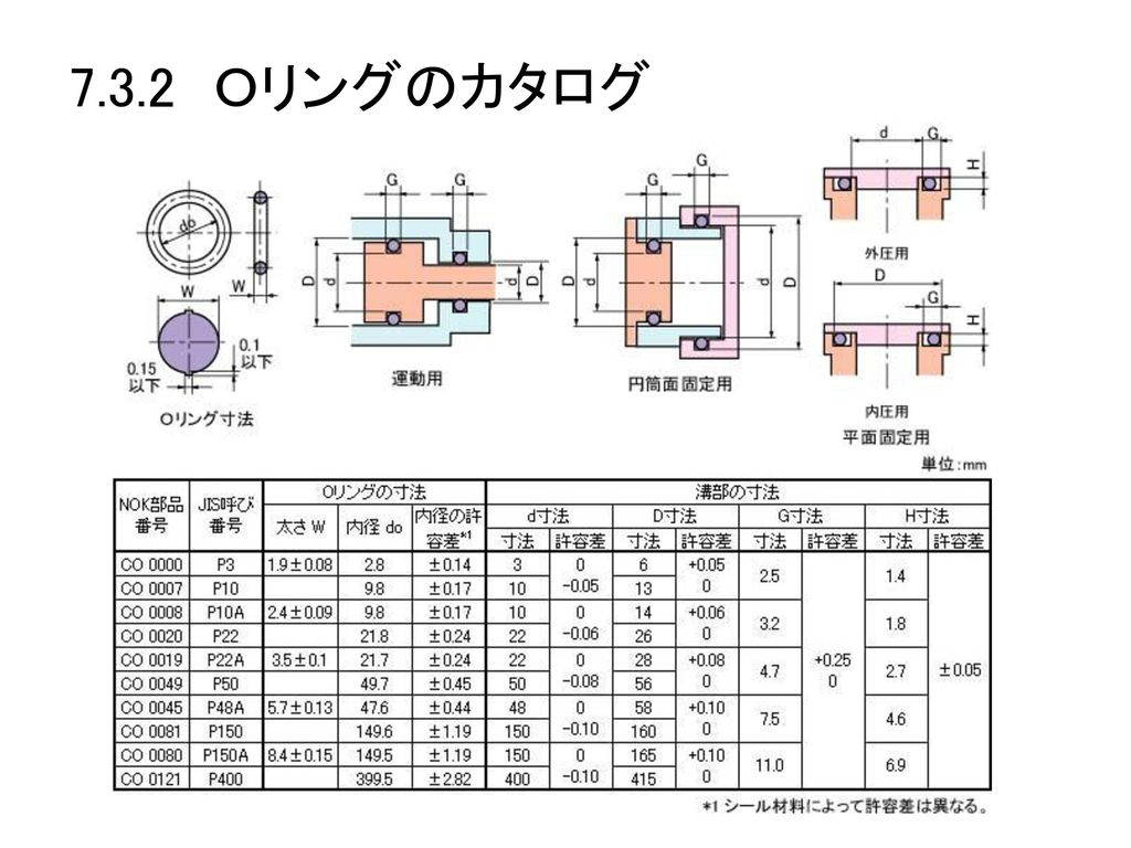 7.3.2 Oリングのカタログ