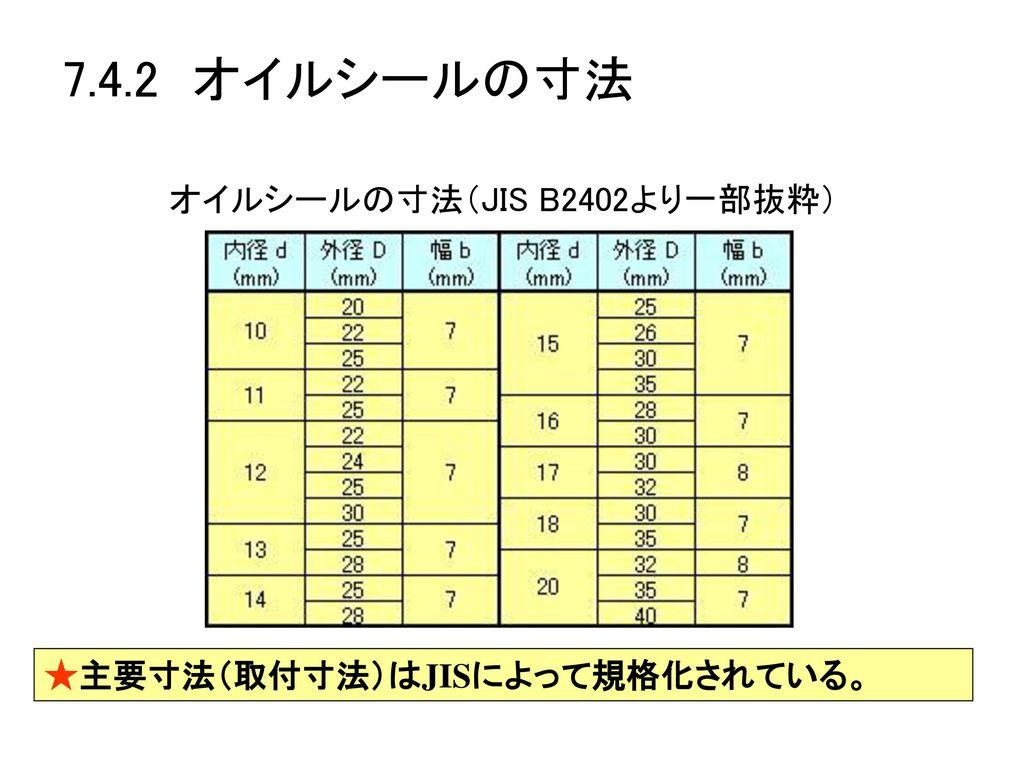 オイルシールの寸法(JIS B2402より一部抜粋)