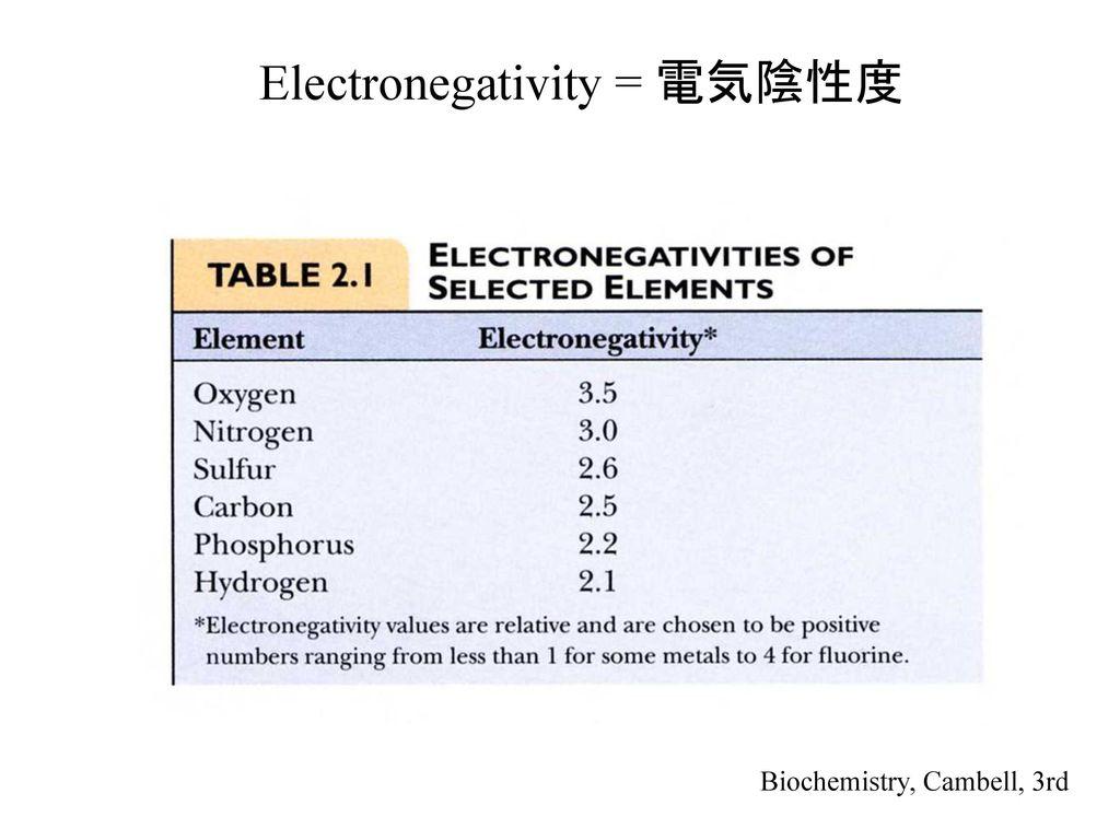 Electronegativity = 電気陰性度