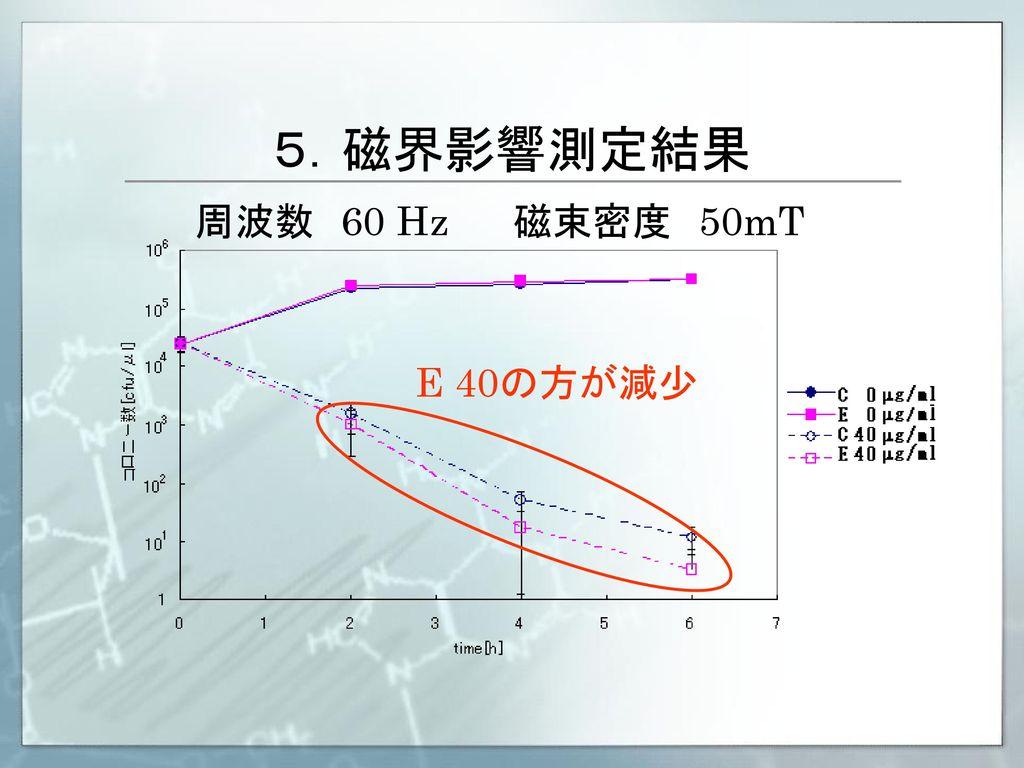 5.磁界影響測定結果 周波数 60 Hz 磁束密度 50mT E 40の方が減少