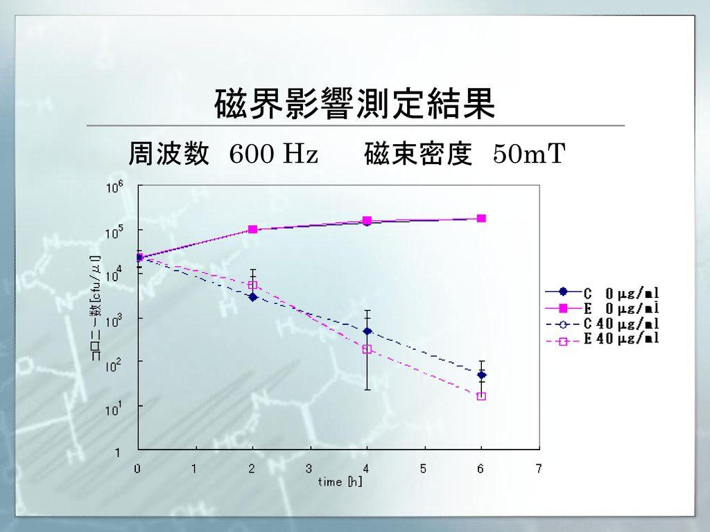 磁界影響測定結果 周波数 600 Hz 磁束密度 50mT