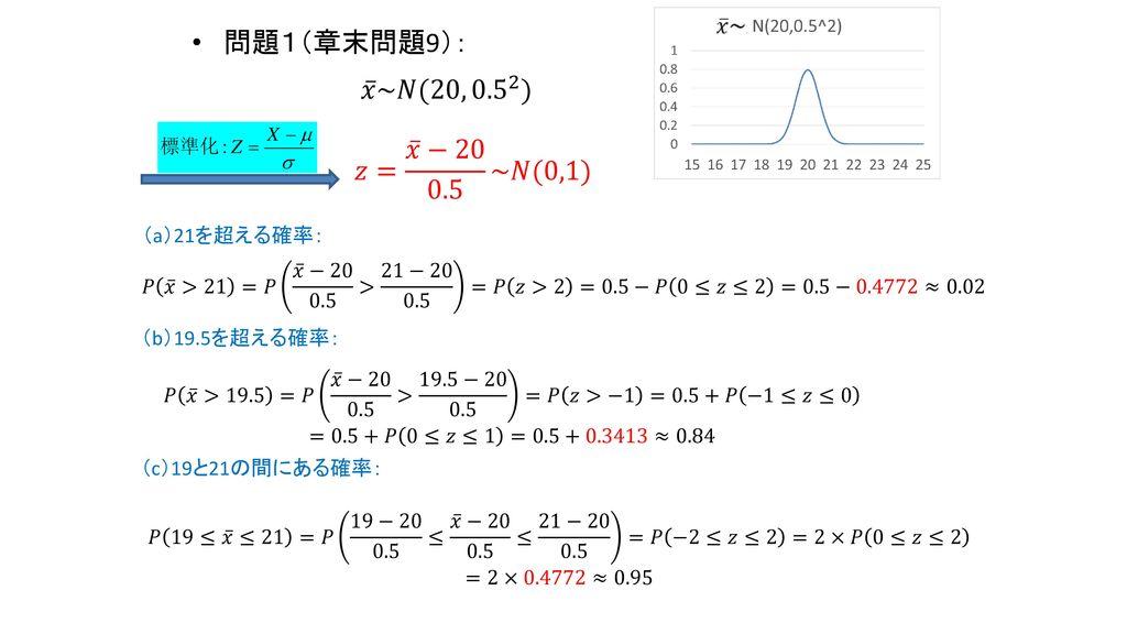 問題1(章末問題9): 𝑥 ~𝑁(20, 0.5 2 ) 𝑧= 𝑥 −20 0.5 ~𝑁(0,1) (a)21を超える確率:
