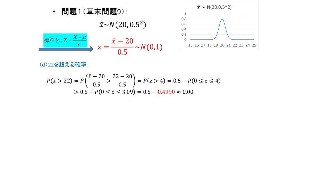 問題1(章末問題9): 𝑥 ~𝑁(20, 0.5 2 ) 𝑧= 𝑥 −20 0.5 ~𝑁(0,1) (d)22を超える確率: