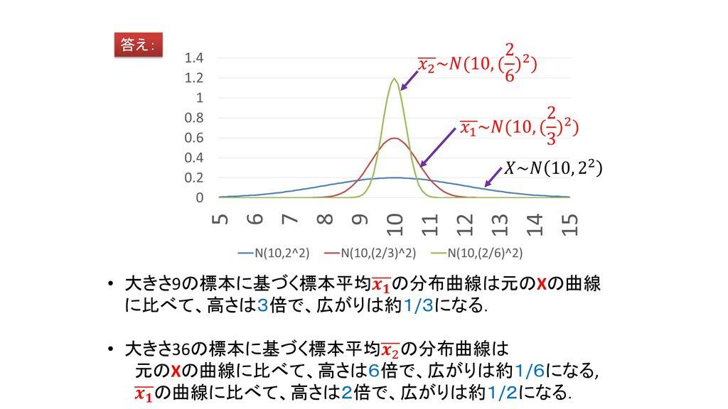 大きさ9の標本に基づく標本平均 𝒙 𝟏 の分布曲線は元のXの曲線に比べて、高さは3倍で、広がりは約1/3になる.