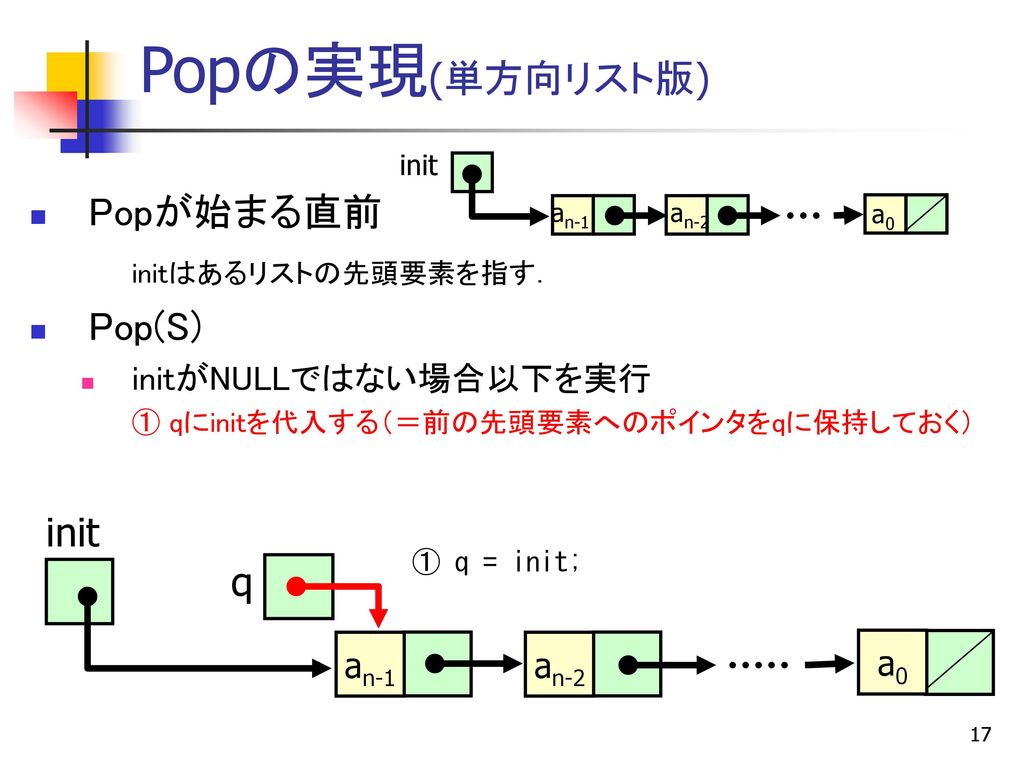 POPのプログラム例 (p33) … main() struct cell *pop(struct cell *init) {
