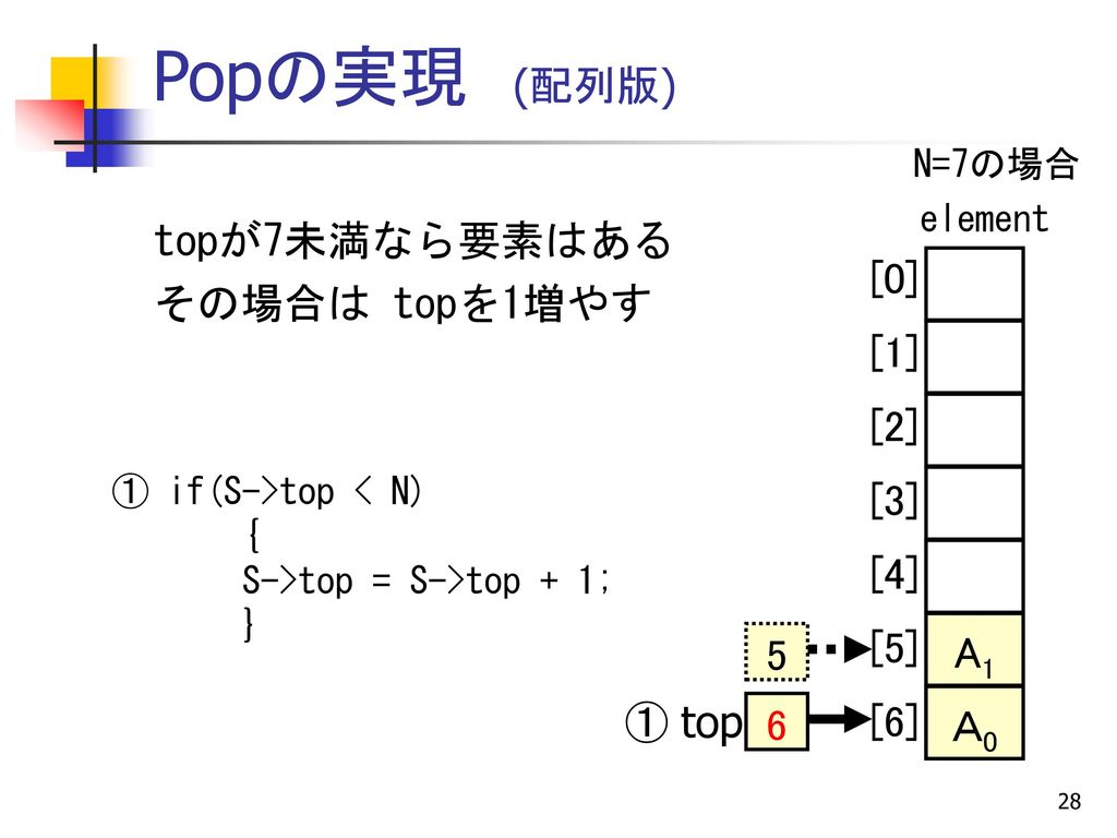 配列によるpopのプログラム例(p34) void pop(struct stack *S) { if(S->top < N)