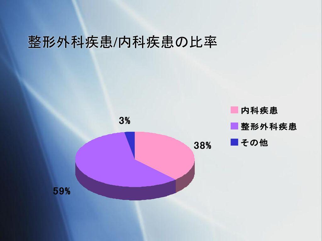 整形外科疾患/内科疾患の比率