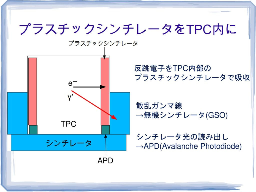 →APD(Avalanche Photodiode)