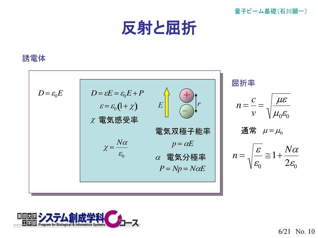 反射と屈折 誘電体 屈折率 r + − E 電気感受率 電気双極子能率 通常 電気分極率