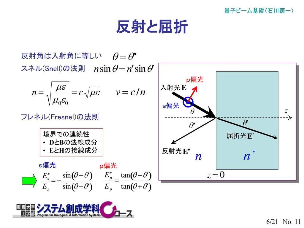 反射と屈折 n n' 反射角は入射角に等しい スネル(Snell)の法則 z フレネル(Fresnel)の法則 p偏光 入射光 s偏光