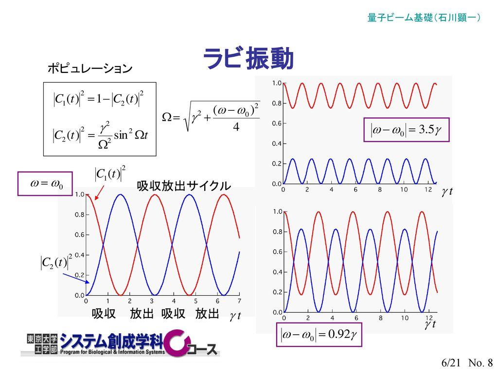 ラビ振動 ポピュレーション 吸収放出サイクル 吸収 放出 吸収 放出