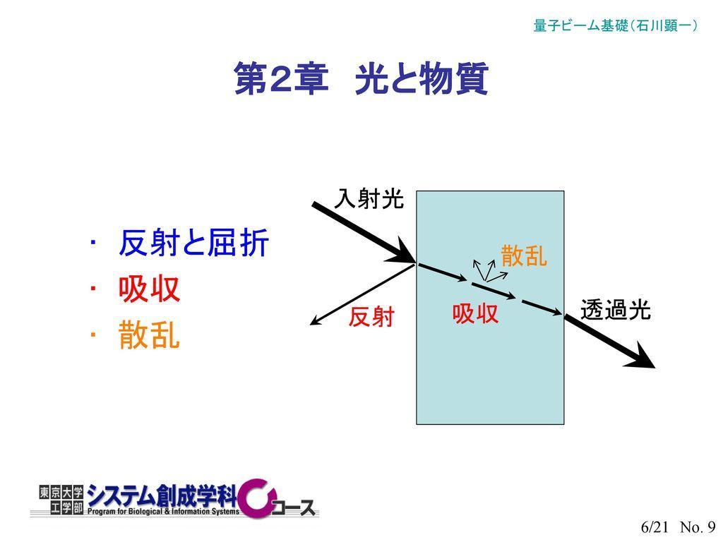 第2章 光と物質 入射光 反射と屈折 吸収 散乱 散乱 反射 吸収 透過光