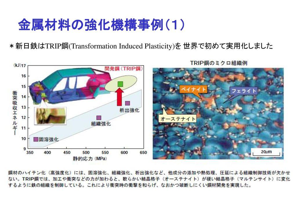 金属材料の強化機構事例(1) *新日鉄はTRIP鋼(Transformation Induced Plasticity)を 世界で初めて実用化しました