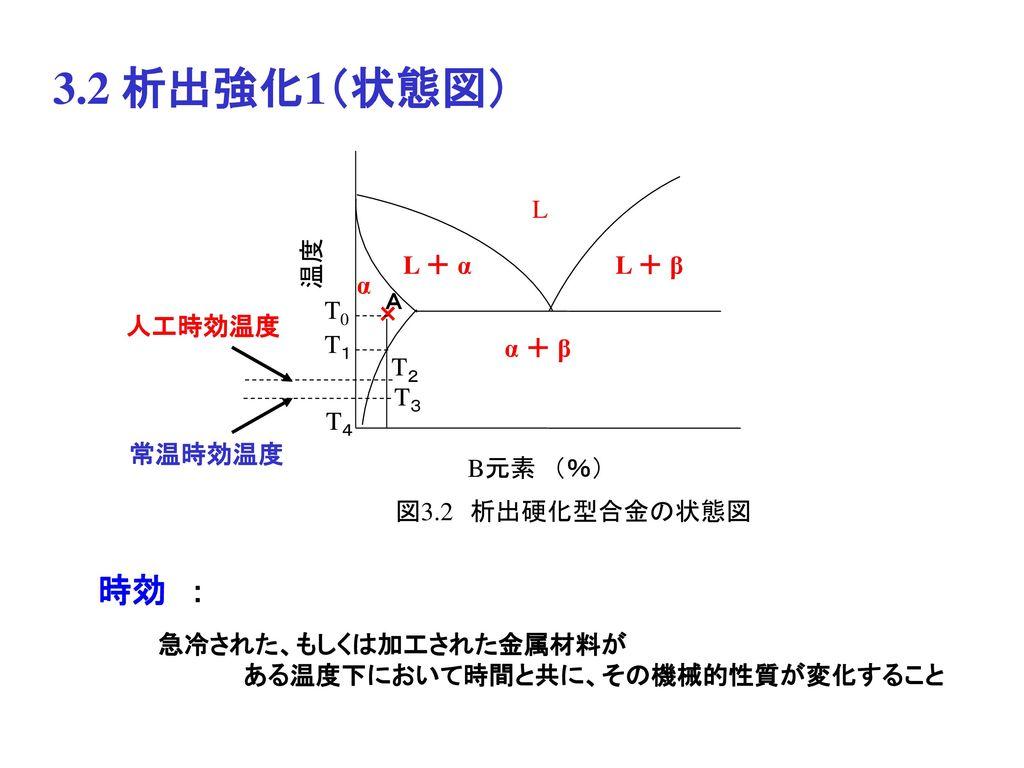 3.2 析出強化1(状態図) 時効 : L 温度 L + α L + β α T0 × 人工時効温度 T1 α + β T2 T3