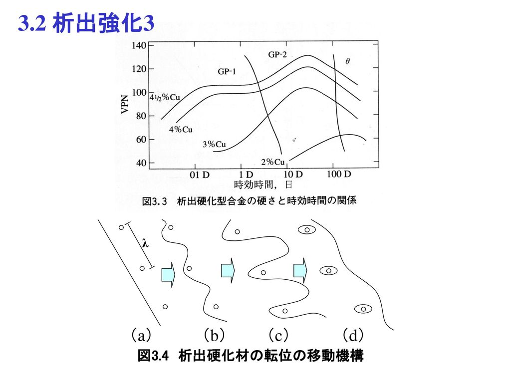 3.2 析出強化3 λ (a) (b) (c) (d) 図3.4 析出硬化材の転位の移動機構