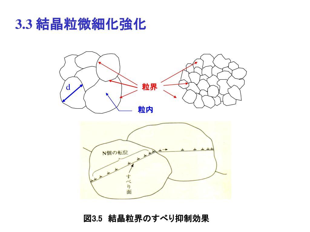 3.3 結晶粒微細化強化 粒界 d 粒内 図3.5 結晶粒界のすべり抑制効果