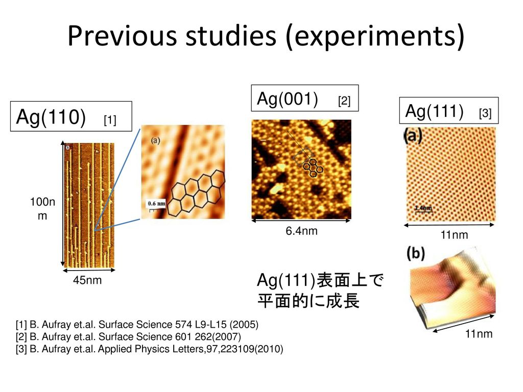 Previous studies (experiments)