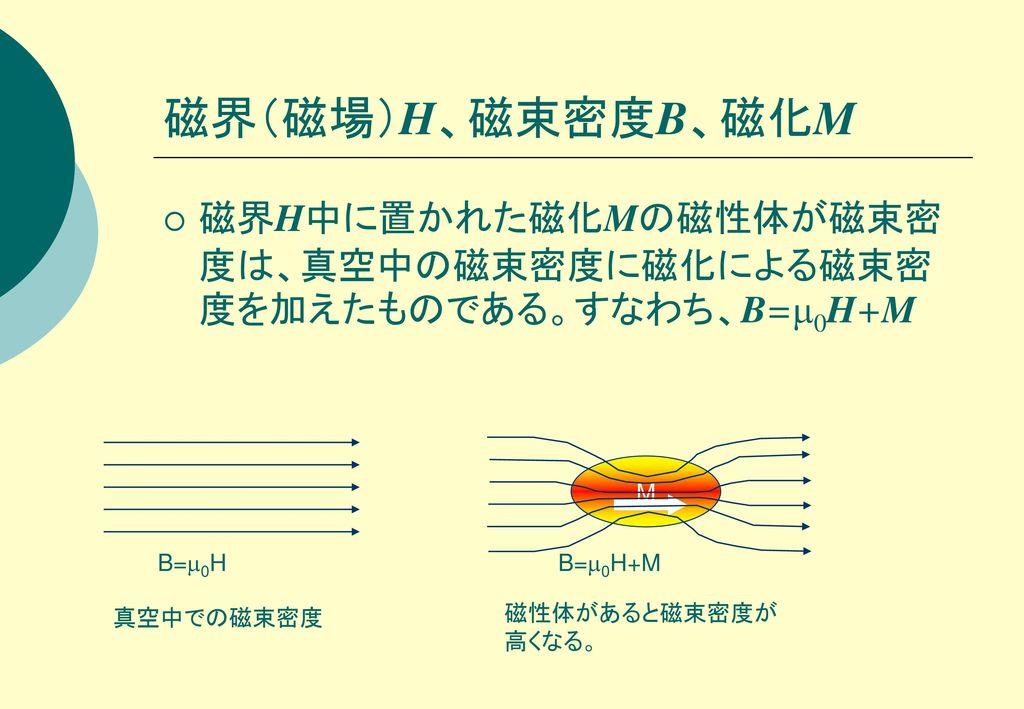 磁界(磁場)H、磁束密度B、磁化M 磁界H中に置かれた磁化Mの磁性体が磁束密度は、真空中の磁束密度に磁化による磁束密度を加えたものである。すなわち、B=0H+M. M. B=0H. B=0H+M.