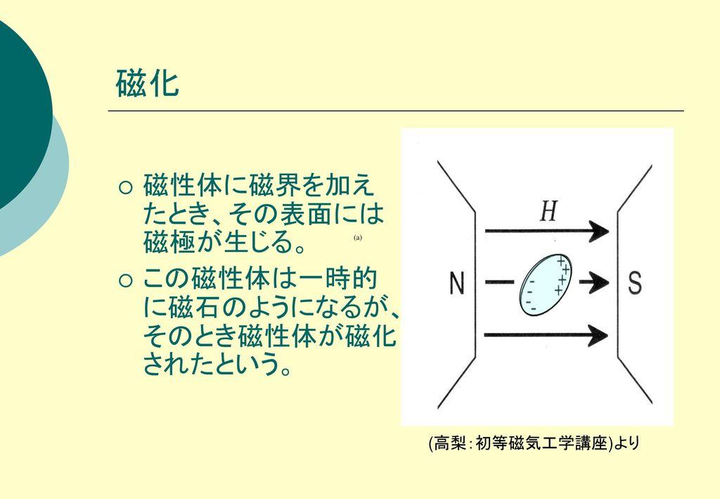 磁化 磁性体に磁界を加えたとき、その表面には磁極が生じる。 この磁性体は一時的に磁石のようになるが、そのとき磁性体が磁化されたという。