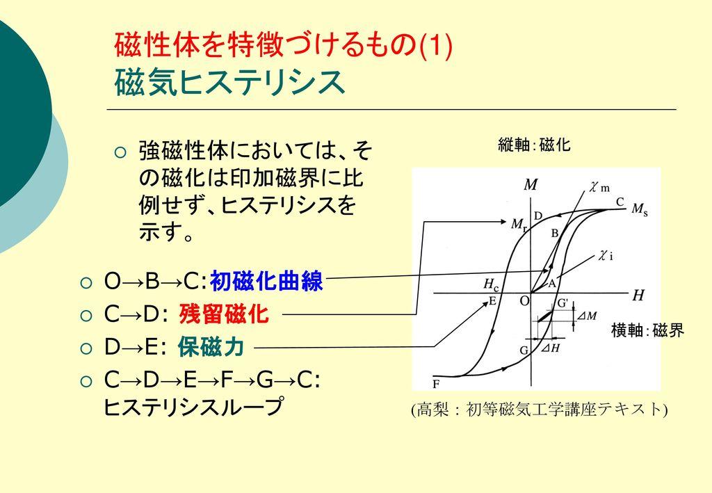 磁性体を特徴づけるもの(1) 磁気ヒステリシス