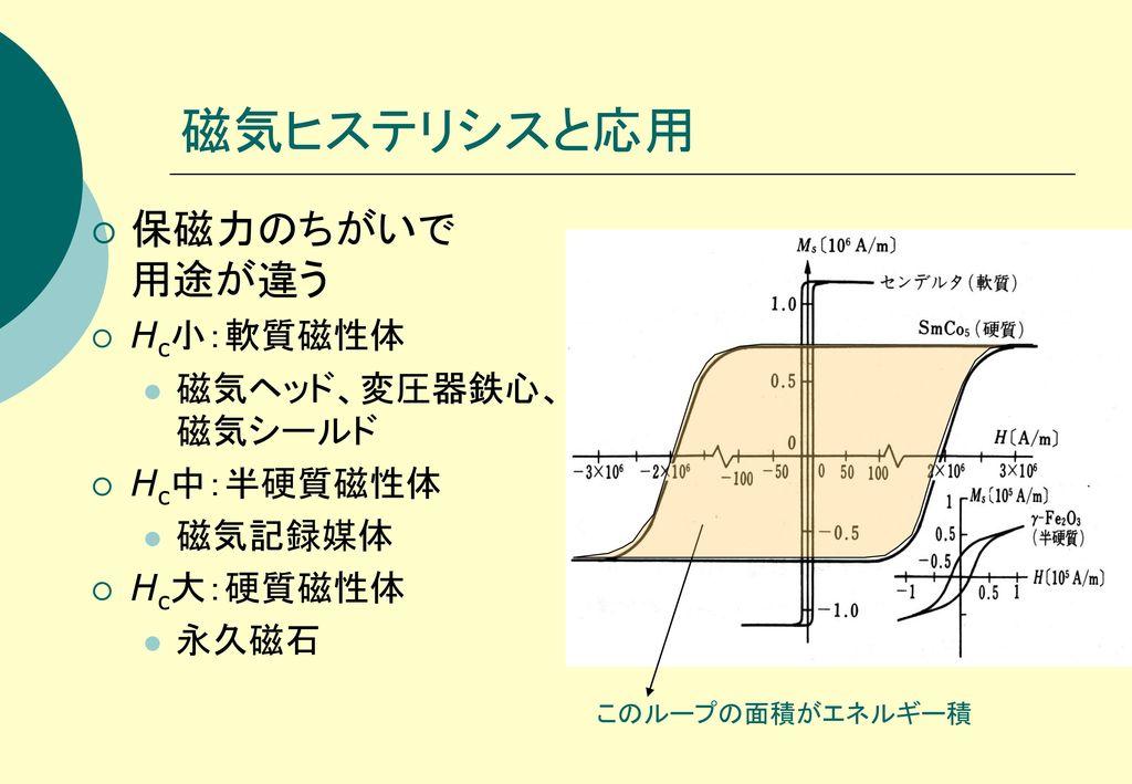 磁気ヒステリシスと応用 保磁力のちがいで 用途が違う Hc小:軟質磁性体 磁気ヘッド、変圧器鉄心、磁気シールド Hc中:半硬質磁性体