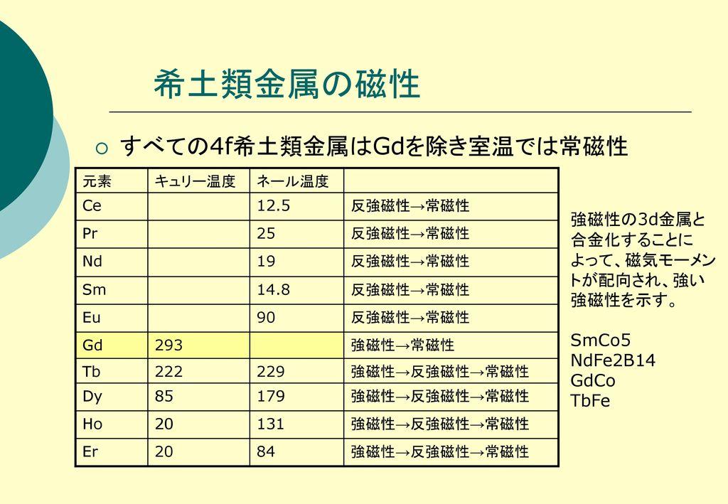 希土類金属の磁性 すべての4f希土類金属はGdを除き室温では常磁性