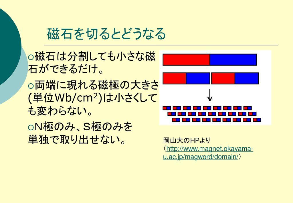 磁石を切るとどうなる 磁石は分割しても小さな磁石ができるだけ。 両端に現れる磁極の大きさ(単位Wb/cm2)は小さくしても変わらない。