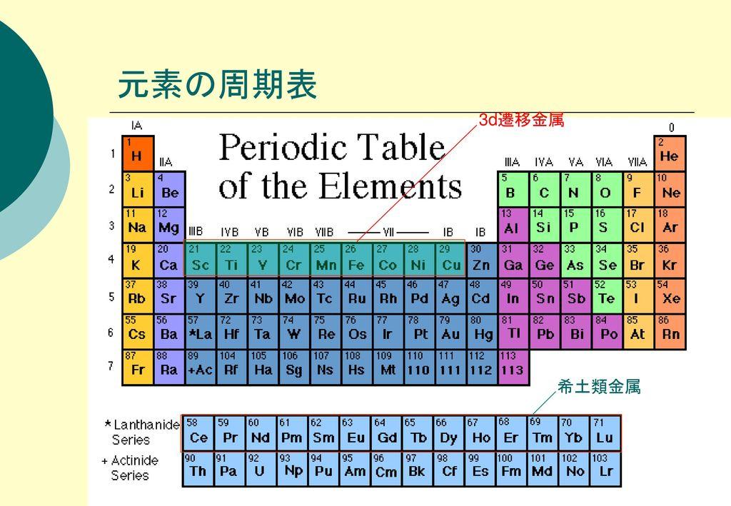 元素の周期表 3d遷移金属 希土類金属