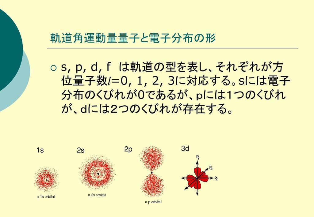 軌道角運動量量子と電子分布の形 s, p, d, f は軌道の型を表し、それぞれが方位量子数l=0, 1, 2, 3に対応する。sには電子分布のくびれが0であるが、pには1つのくびれが、dには2つのくびれが存在する。