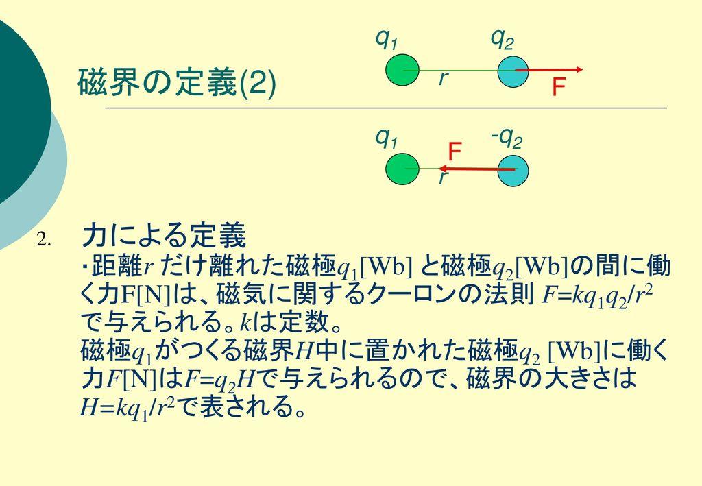 q1 q2. 磁界の定義(2) r. F. q1. -q2. F. r.
