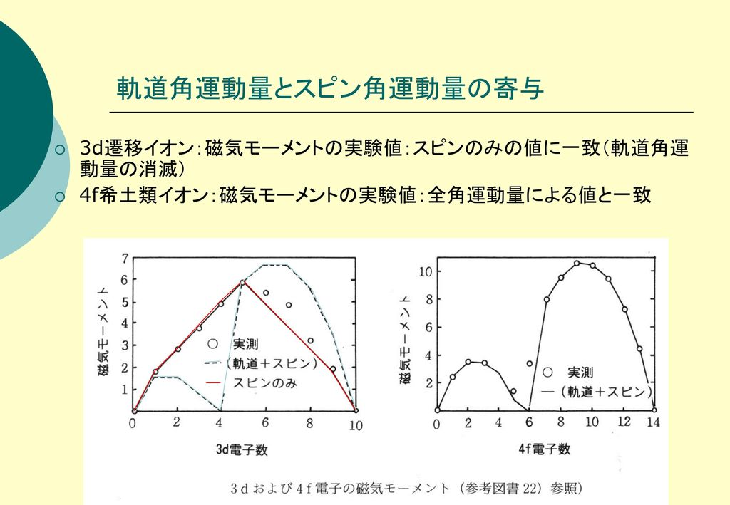 軌道角運動量とスピン角運動量の寄与 3d遷移イオン:磁気モーメントの実験値:スピンのみの値に一致(軌道角運動量の消滅)