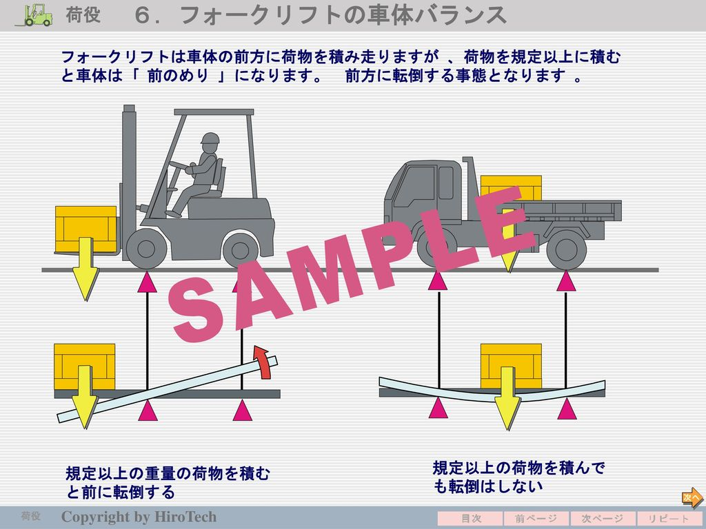 荷役 6.フォークリフトの車体バランス. フォークリフトは車体の前方に荷物を積み走りますが 、 荷物を規定以上に積むと車体は 「 前のめり 」 になります。 前方に転倒する事態となります 。 規定以上の荷物を積んでも転倒はしない.