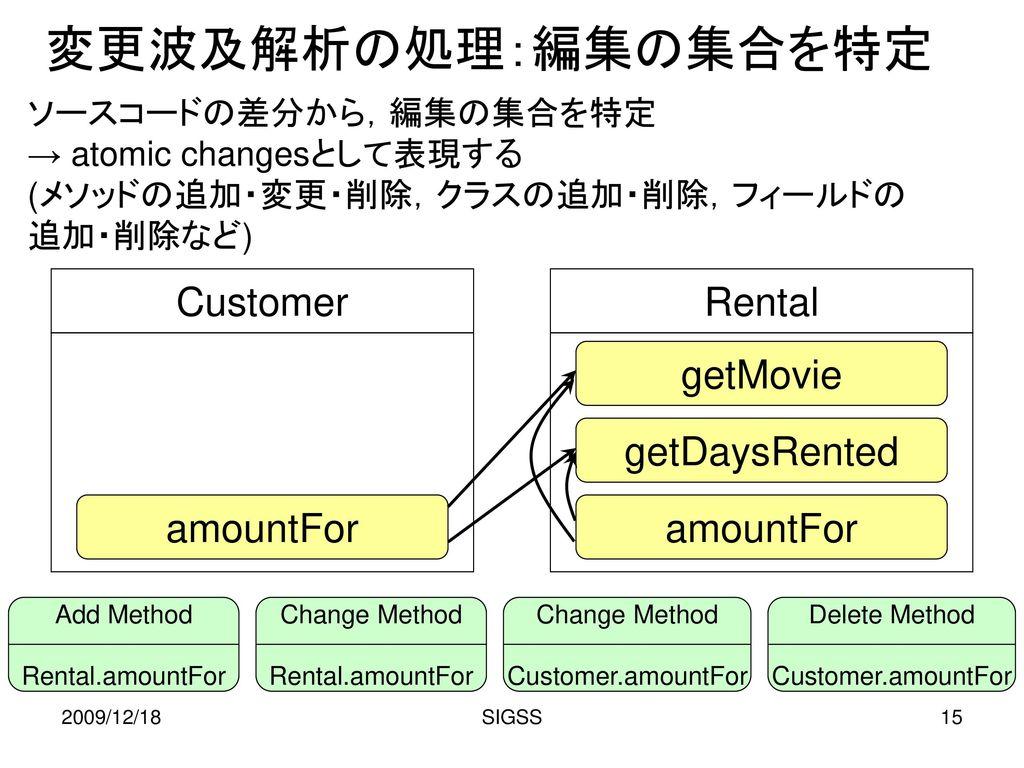 変更波及解析の処理:編集の集合を特定 Customer Rental getMovie getDaysRented amountFor