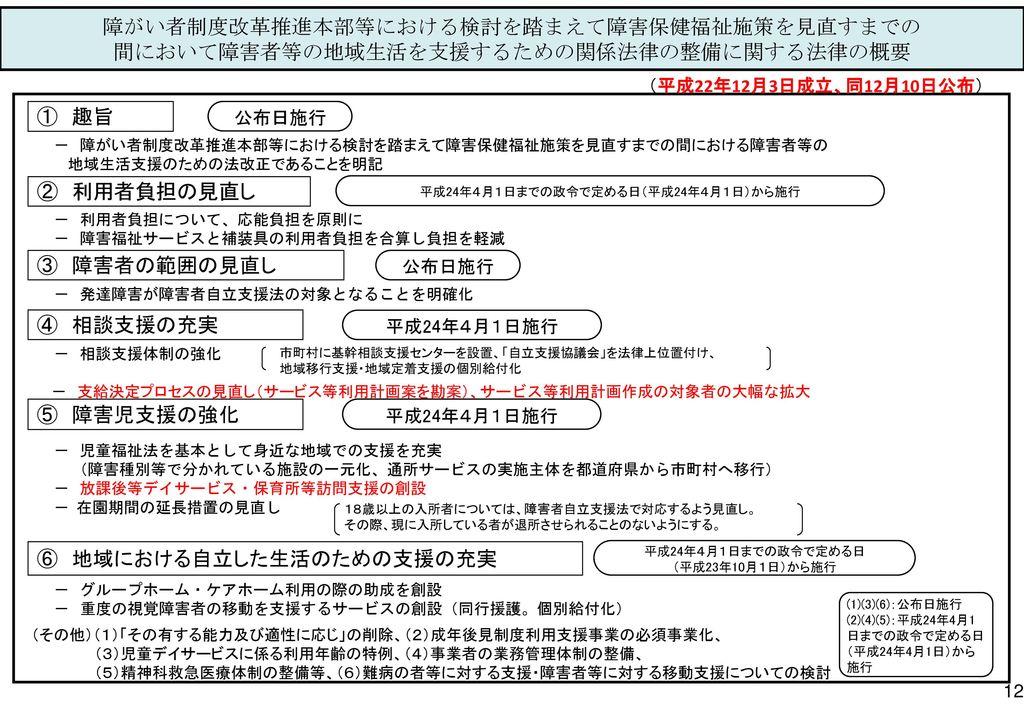 平成24年4月1日までの政令で定める日(平成24年4月1日)から施行
