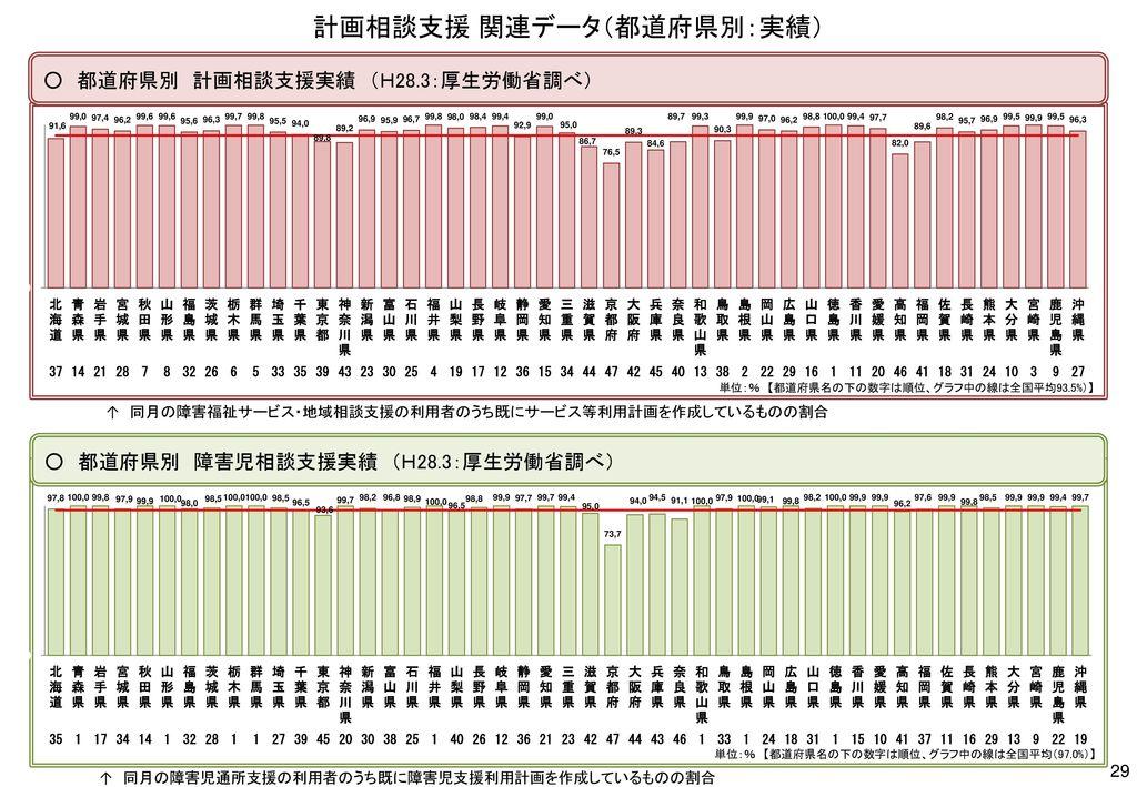 計画相談支援 関連データ(都道府県別:実績)