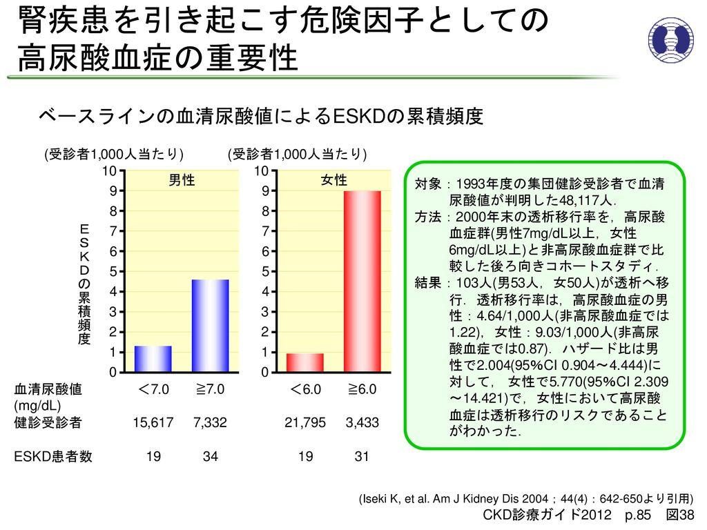 ベースラインの血清尿酸値によるESKDの累積頻度
