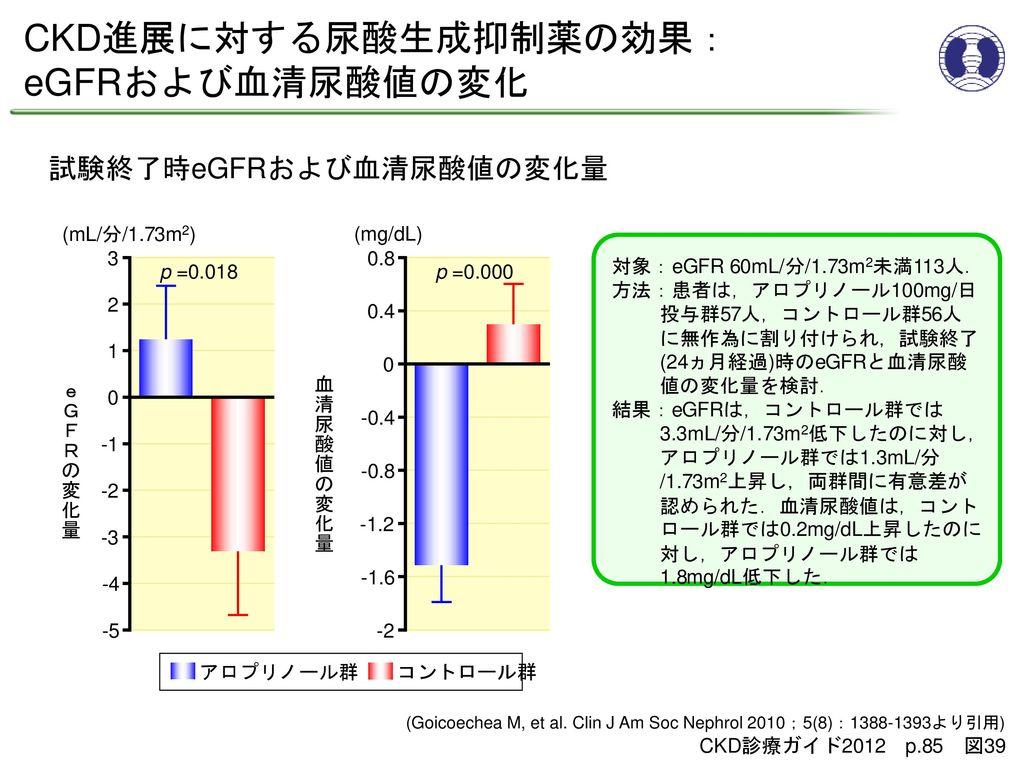 試験終了時eGFRおよび血清尿酸値の変化量