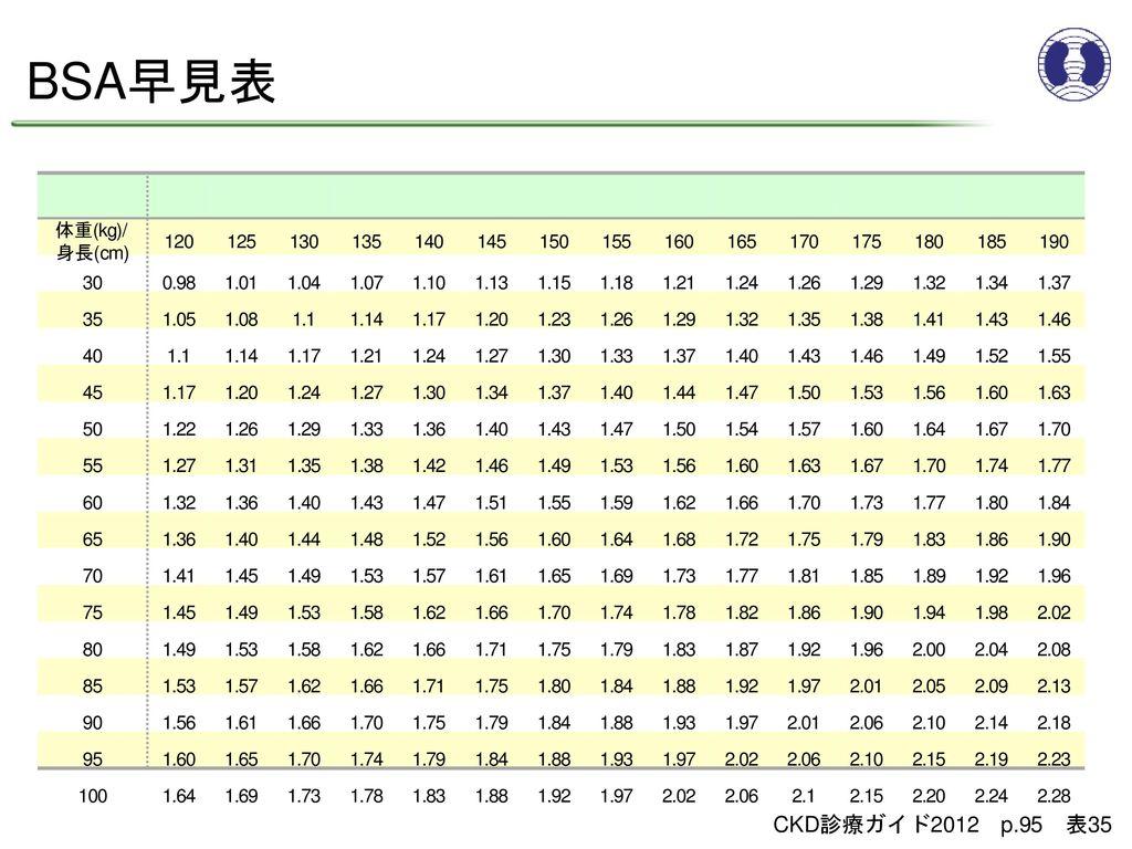 BSA早見表 CKD診療ガイド2012 p.95 表35 体重(kg)/ 身長(cm) 120 125 130 135 140 145