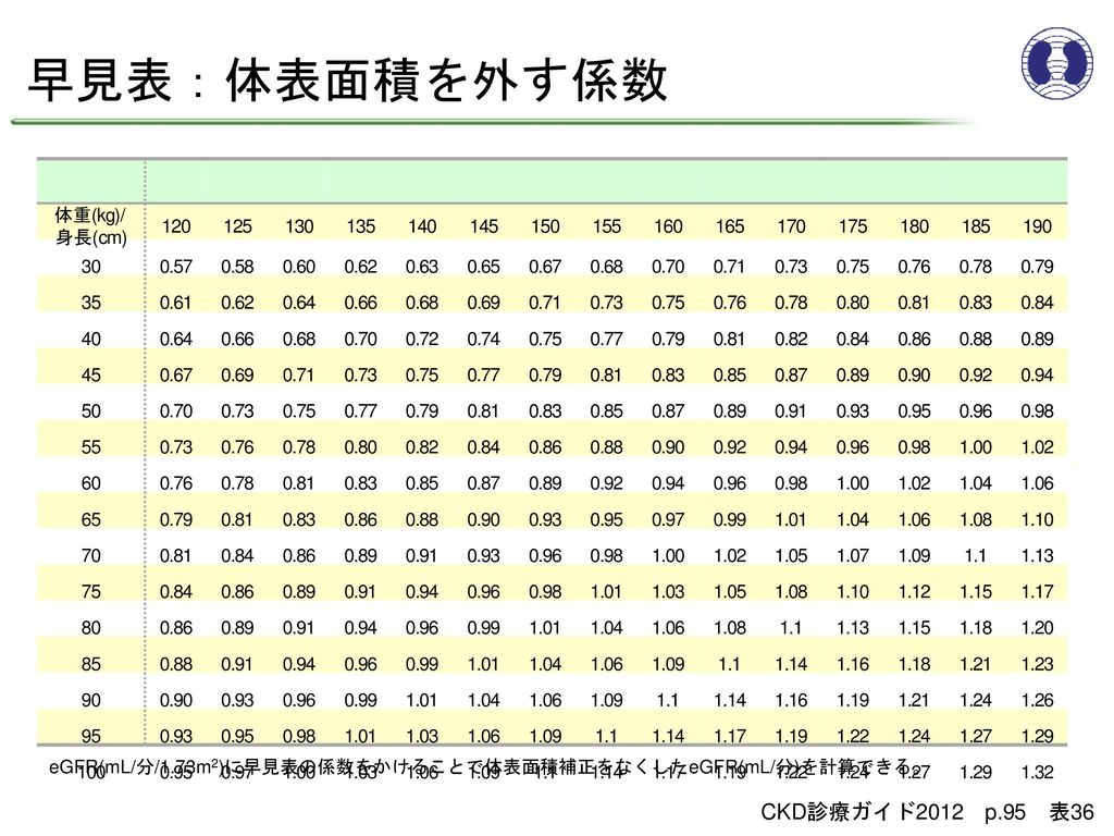 早見表:体表面積を外す係数 CKD診療ガイド2012 p.95 表36 体重(kg)/ 身長(cm) 120 125 130 135 140