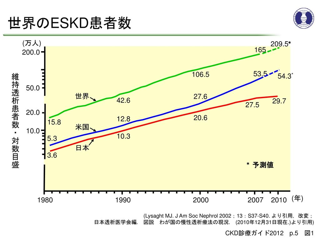 世界のESKD患者数 維持透析患者数・対数目盛 (万人) 209.5* 165 200.0 106.5 53.5 54.3* 50.0 世界