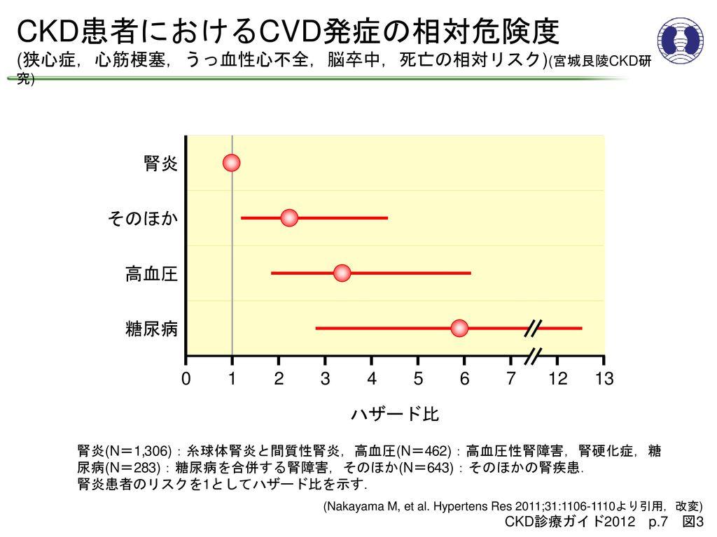 CKD患者におけるCVD発症の相対危険度