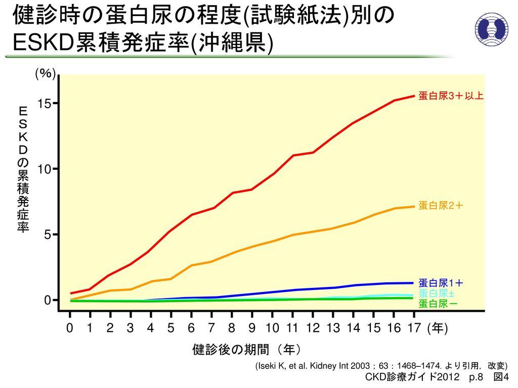 健診時の蛋白尿の程度(試験紙法)別の ESKD累積発症率(沖縄県) (%) 15 ESKDの累積発症率 10 5 1 2 3 4 5 6 7