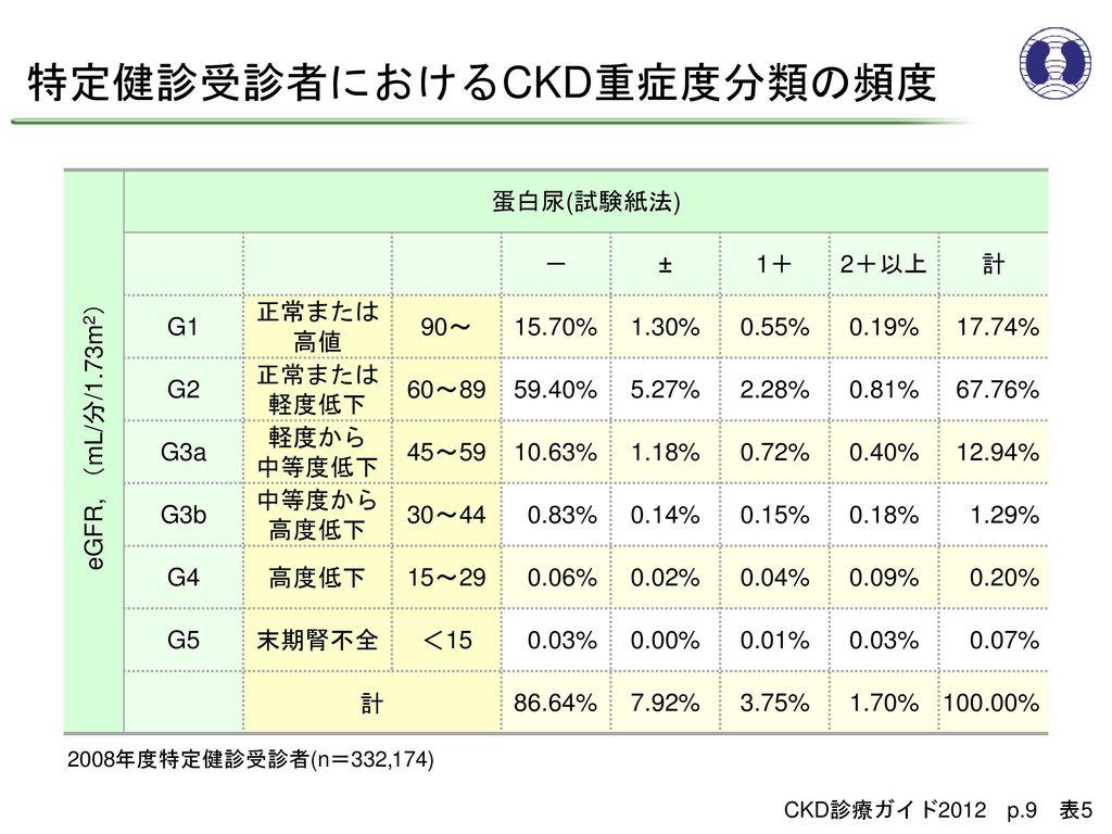 特定健診受診者におけるCKD重症度分類の頻度