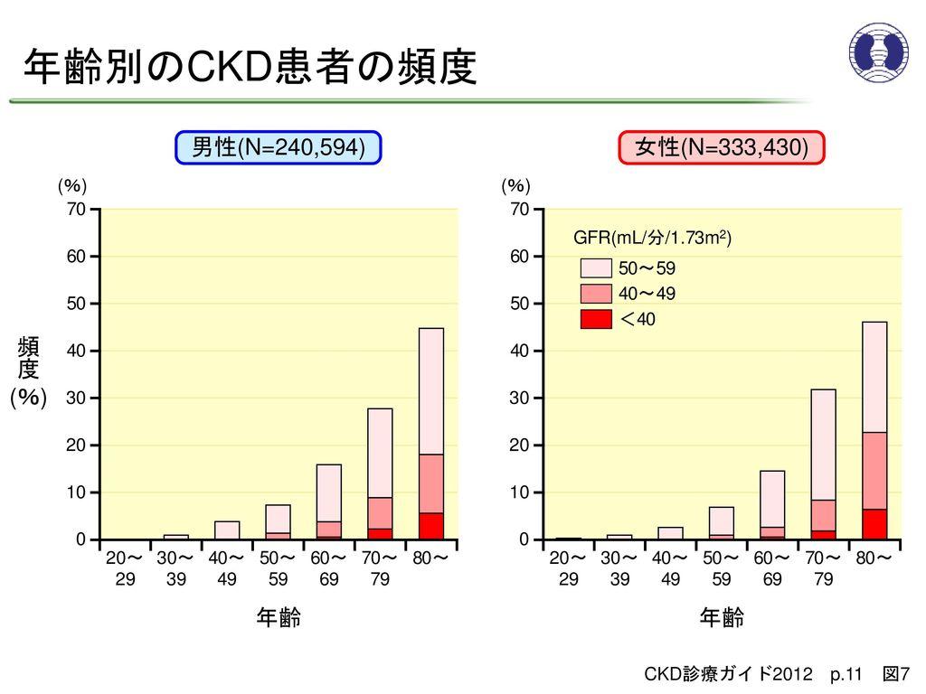 年齢別のCKD患者の頻度 男性(N=240,594) 女性(N=333,430) 頻 度 (%) 年齢 年齢 (%) (%) 70 60
