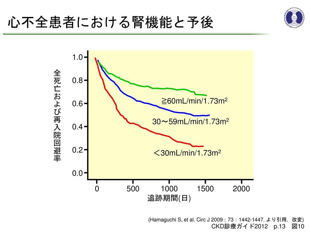 心不全患者における腎機能と予後 1.0 全死亡および再入院回避率 0.8 ≧60mL/min/1.73m2 0.6
