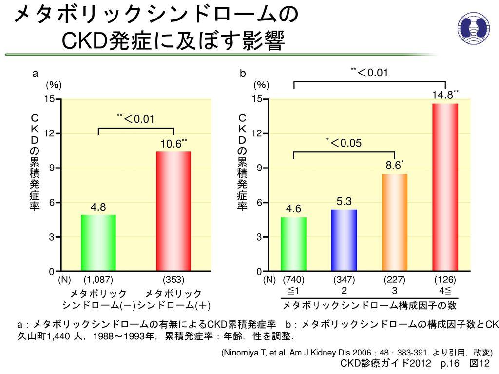 メタボリックシンドロームの CKD発症に及ぼす影響 a b **<0.01 14.8** **<0.01 CKDの累積発症率