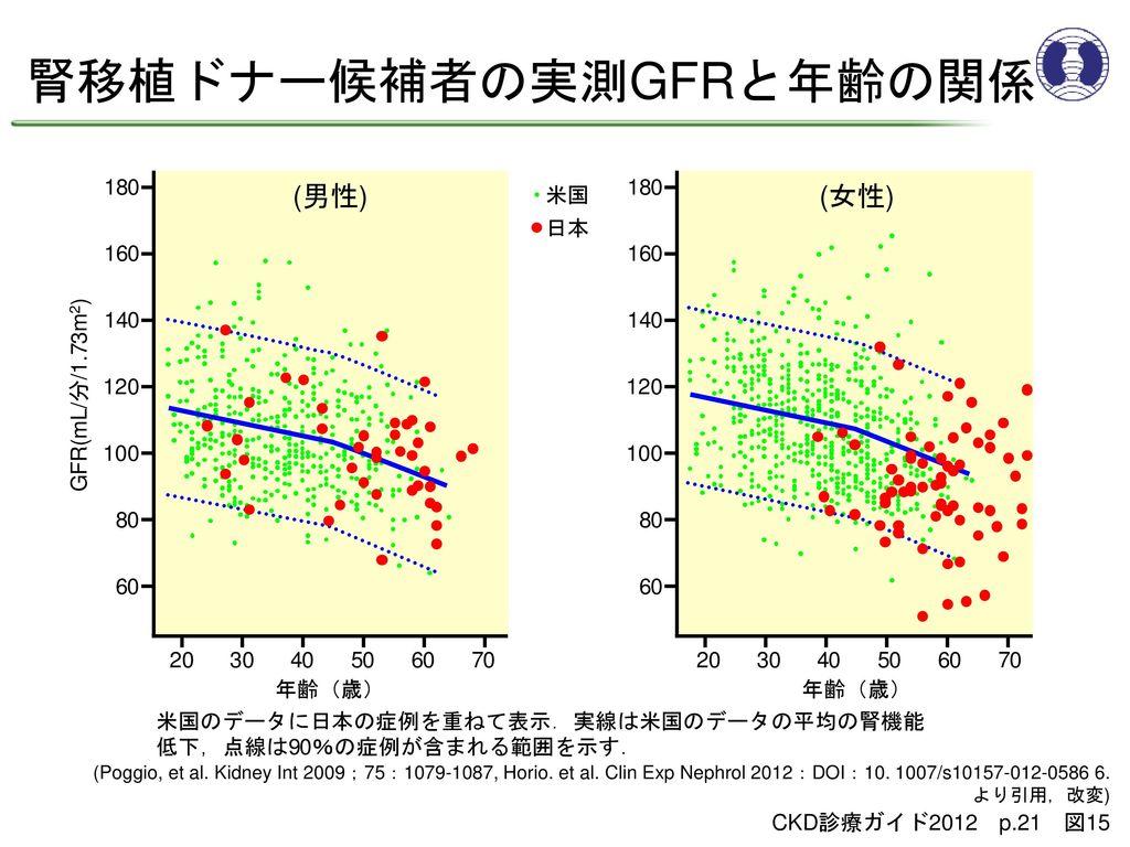 腎移植ドナー候補者の実測GFRと年齢の関係