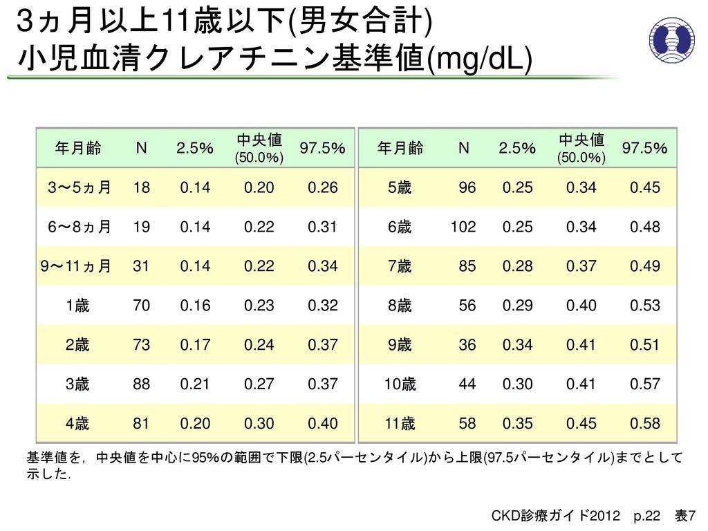 小児血清クレアチニン基準値(mg/dL)