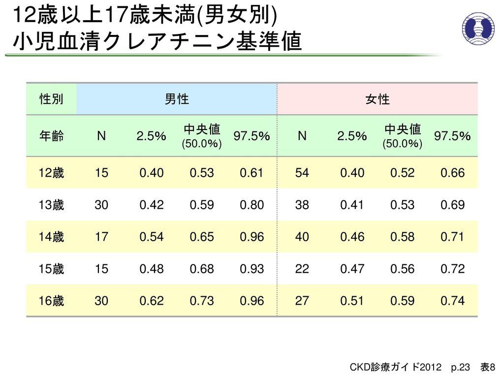 12歳以上17歳未満(男女別) 小児血清クレアチニン基準値 性別 男性 女性 年齢 N 2.5% 中央値(50.0%) 97.5% 12歳